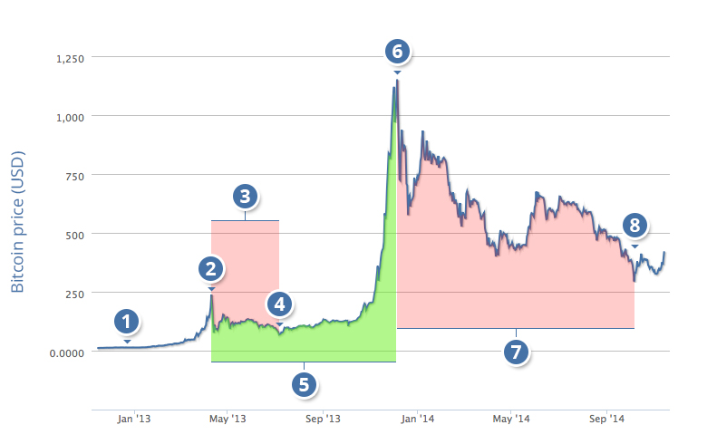 bitcoin graph 2014