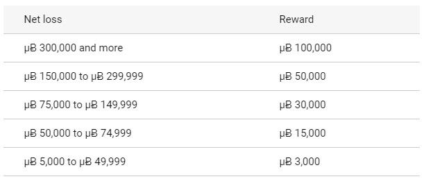 bitcasino trick or treat rewards